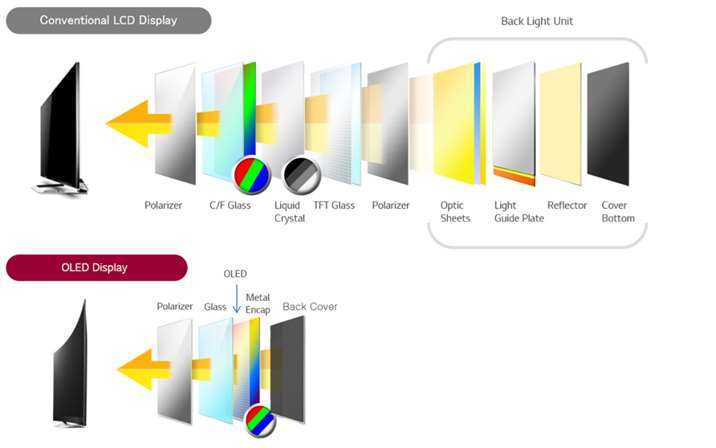 Diagrama da Smart TV OLED LG